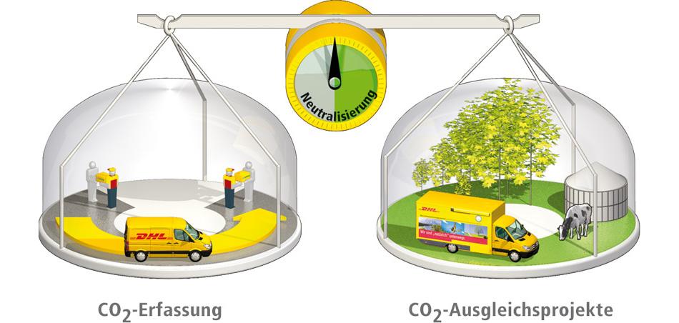 DHL Gogreen Neutralisierung